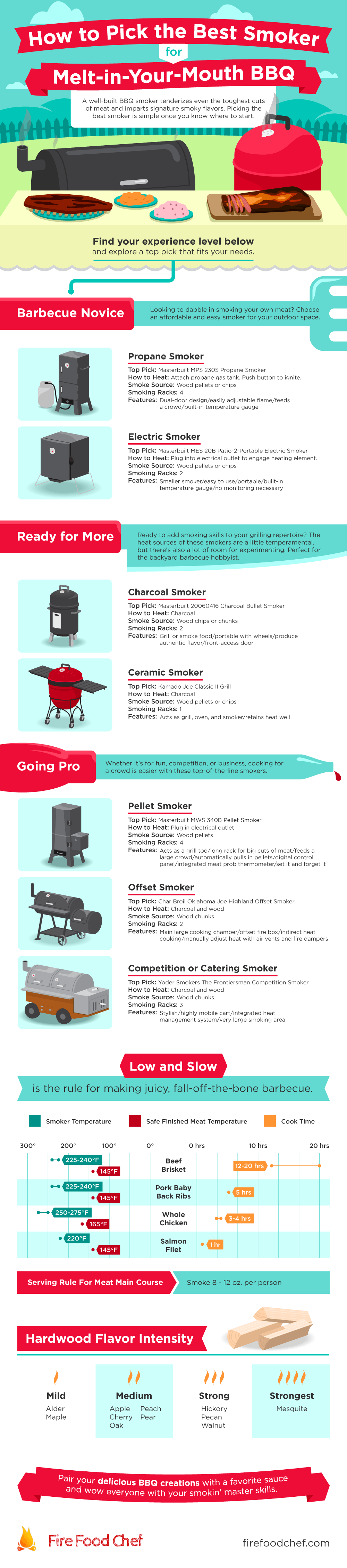 Infograph designed to help you pick the perfect smoker for your needs. Learn about the benefits of electric smokers, charcoal smokers and pellet smokers.